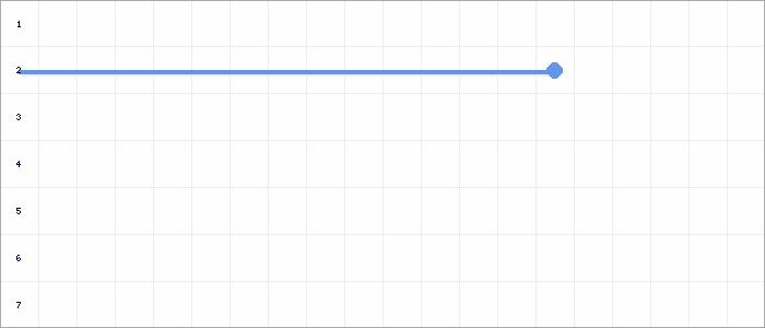 Tabellenverlauf, Fieberkurve der Mannschaft SV Ludweiler in der Spielklasse Gruppe 2 Kreis Südsaar Saison 21/22