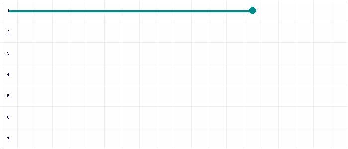 Tabellenverlauf, Fieberkurve der Mannschaft Heidstock Blues in der Spielklasse Gruppe 3 Kreis Südsaar Saison 21/22