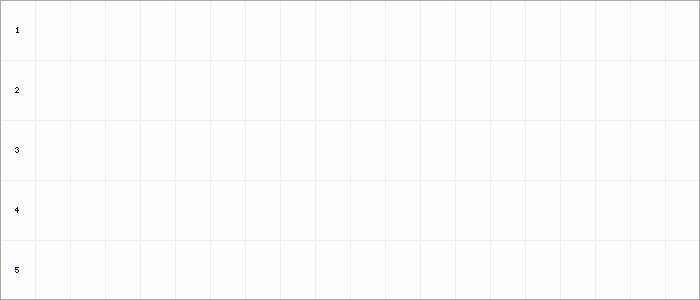Tabellenverlauf, Fieberkurve der Mannschaft SV Herschberg in der Spielklasse Herren Bezirksliga Westpfalz Süd Südwest Saison 21/22