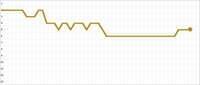 Tabellenverlauf, Fieberkurve der Mannschaft SV Berghaupten in der Spielklasse Kreisliga B Staffel III Offenburg Saison 21/22