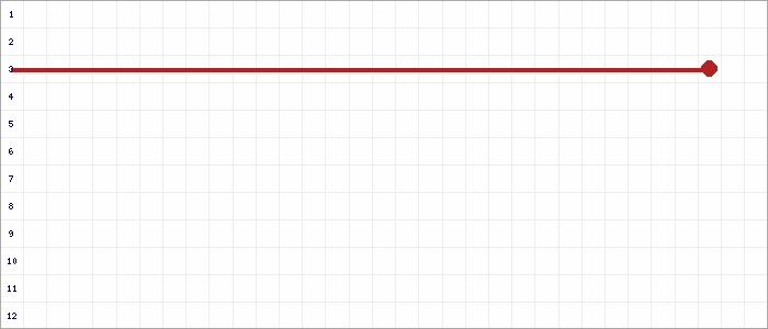 Tabellenverlauf, Fieberkurve der Mannschaft Gehörlose 1.AH in der Spielklasse Alte Herren BZL 04 Bezirksebene Hamburg Saison 21/22