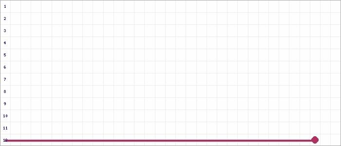 Tabellenverlauf, Fieberkurve der Mannschaft West-Eimsbüttel 1.AH in der Spielklasse Alte Herren BZL 04 Bezirksebene Hamburg Saison 21/22