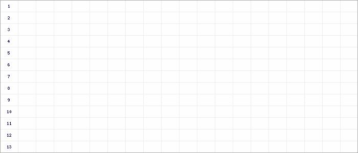 Fieberkurven D-Junioren FR Gr. 1 - 2020 Kreis Minden