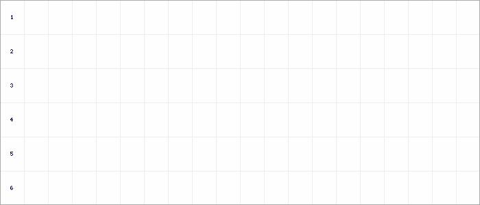 Fieberkurven Kreisliga B2 Bezirk Enz/Murr (KL)