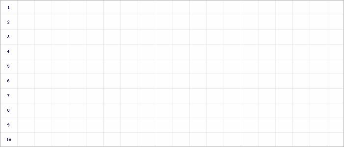Fieberkurven E 7er-Junioren Kreisklasse 2 Kreis Moers
